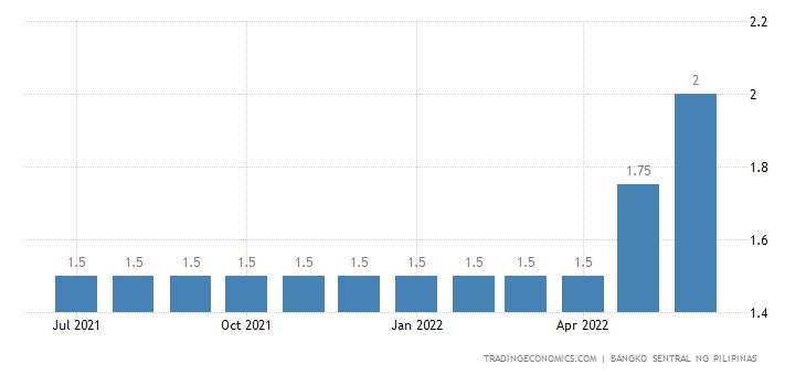 Philippines Overnight Deposit Facility Rate