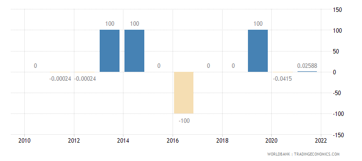 philippines discrepancy in expenditure estimate of gdp current lcu wb data