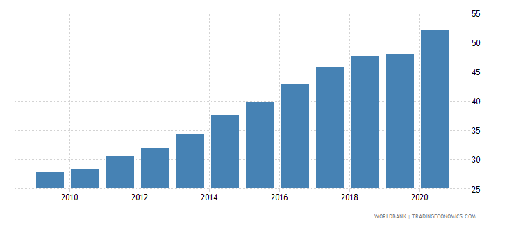 philippines domestic credit to private sector percent of gdp wb data