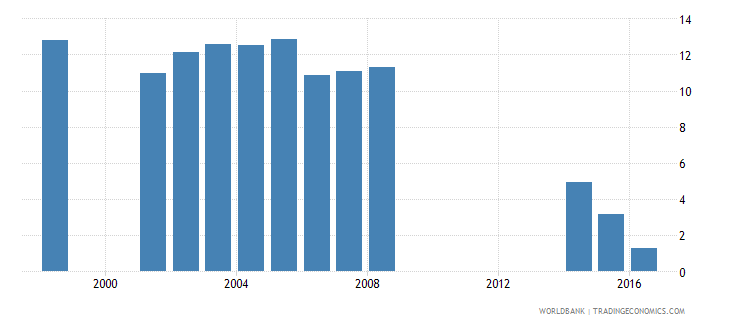 philippines drop out rate from grade 1 of primary education female percent wb data