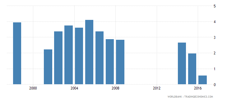 philippines drop out rate from grade 2 of primary education female percent wb data