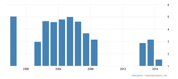 philippines drop out rate from grade 3 of primary education male percent wb data