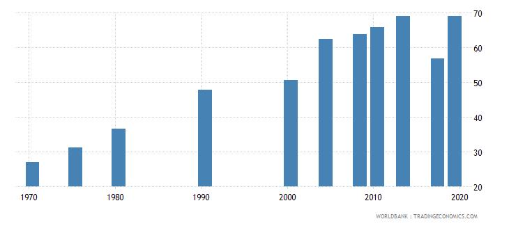 philippines educational attainment at least completed lower secondary population 25 male percent cumulative wb data