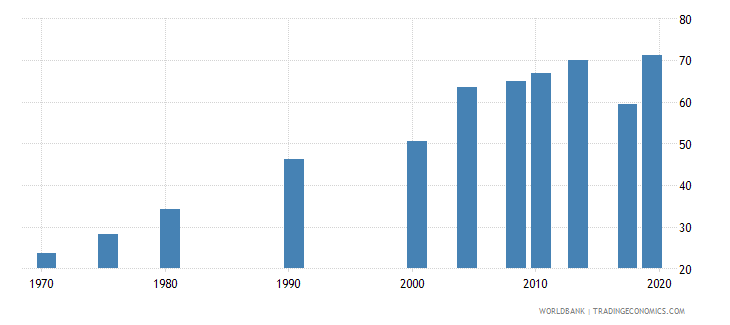 philippines educational attainment at least completed lower secondary population 25 total percent cumulative wb data