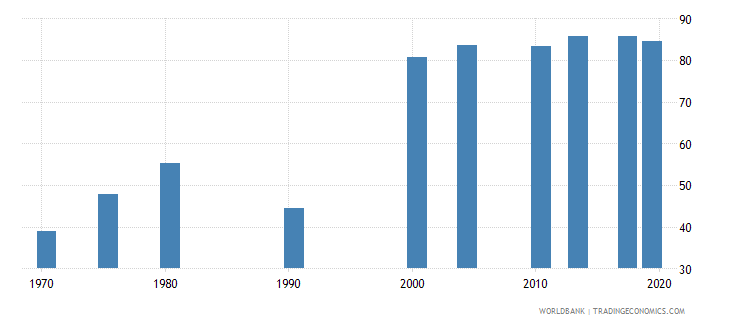 philippines educational attainment at least completed primary population 25 years female percent cumulative wb data