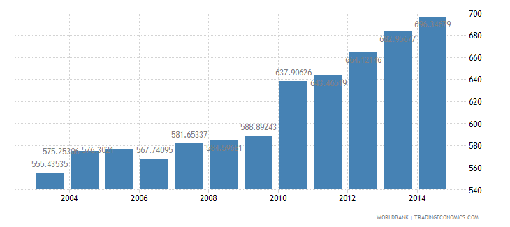 philippines electric power consumption kwh per capita wb data