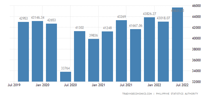 Philippines Employed Persons