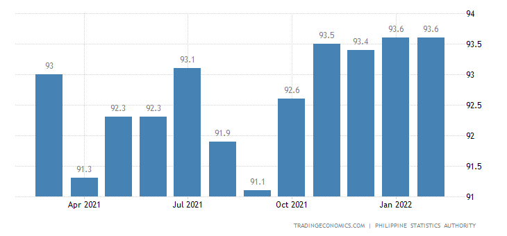 Philippines Employment Rate