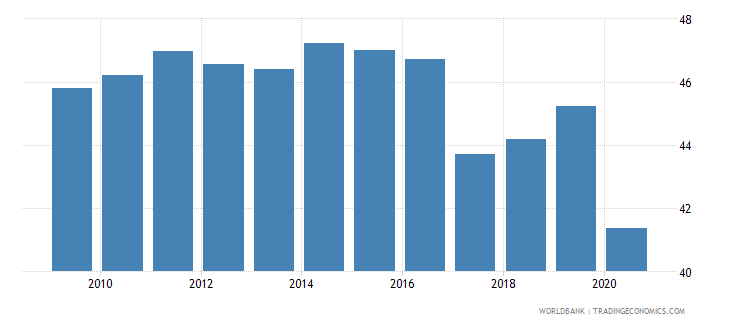 philippines employment to population ratio 15 female percent national estimate wb data