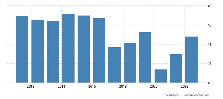 philippines employment to population ratio 15 plus  female percent wb data