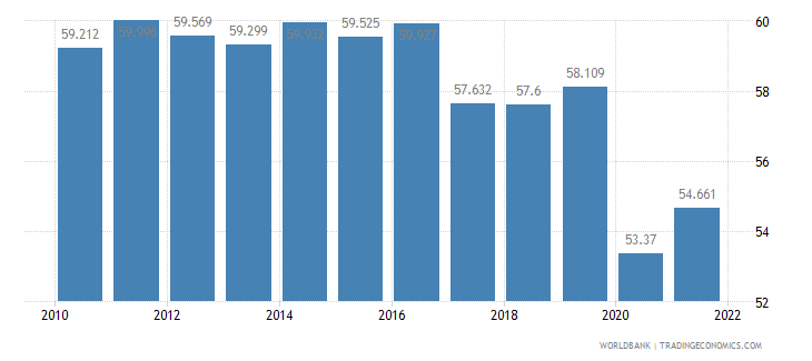 philippines employment to population ratio 15 plus  total percent wb data