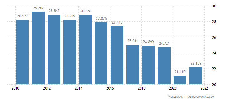 philippines employment to population ratio ages 15 24 female percent wb data