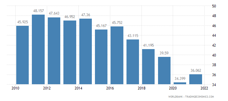 philippines employment to population ratio ages 15 24 male percent wb data