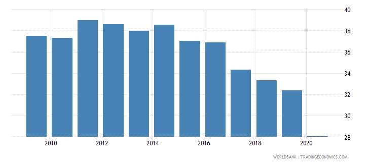 philippines employment to population ratio ages 15 24 total percent national estimate wb data