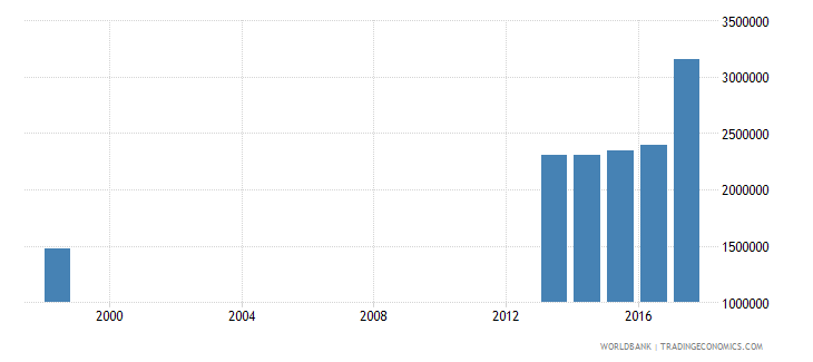 philippines enrolment in lower secondary education public institutions female number wb data