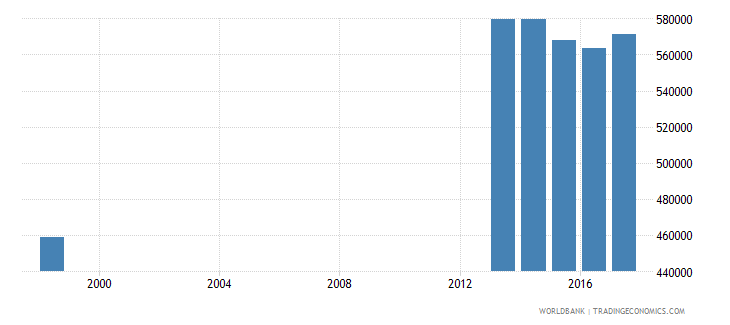 philippines enrolment in primary education private institutions female number wb data
