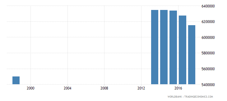 philippines enrolment in primary education public institutions female number wb data