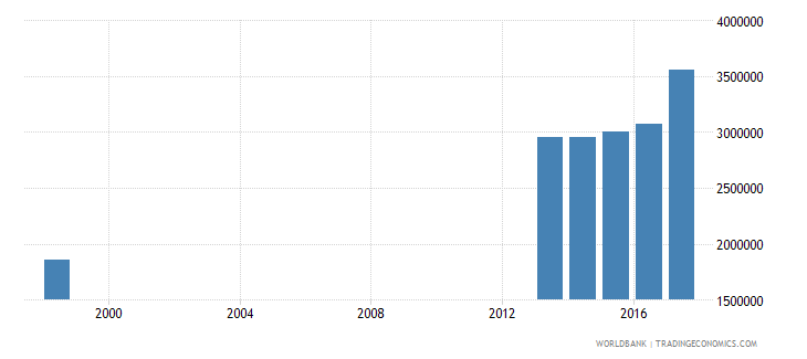 philippines enrolment in secondary education public institutions female number wb data