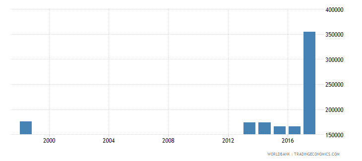 philippines enrolment in upper secondary education private institutions female number wb data