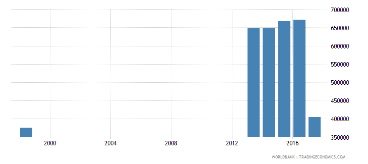 philippines enrolment in upper secondary education public institutions female number wb data