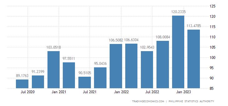 Philippines Export Prices