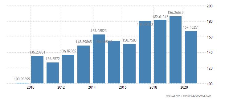 philippines export value index 2000  100 wb data