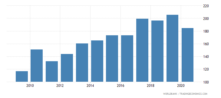 philippines export volume index 2000  100 wb data
