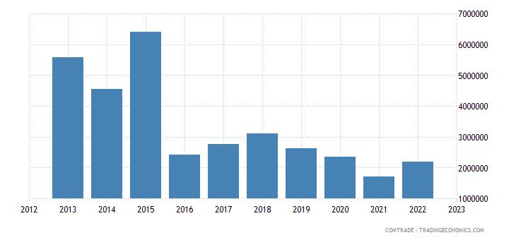 philippines exports algeria