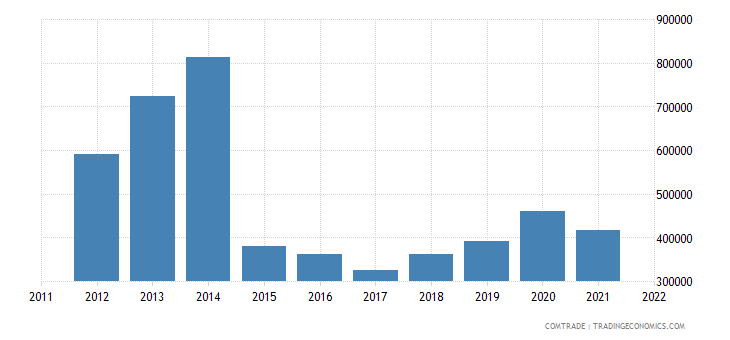 philippines exports angola