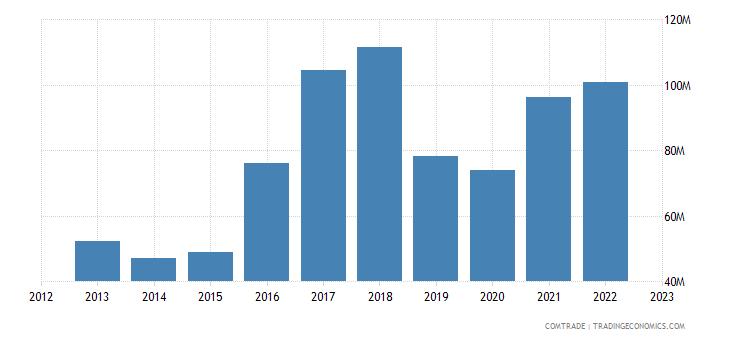 philippines exports argentina