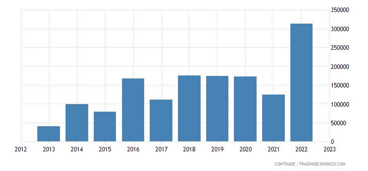 philippines exports armenia