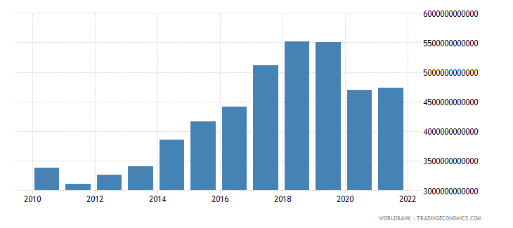 philippines exports as a capacity to import constant lcu wb data