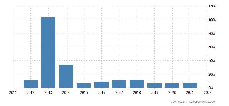 philippines exports australia articles iron steel