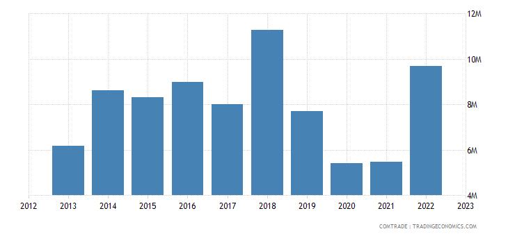 philippines exports australia miscellaneous articles base metal