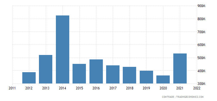 philippines exports australia