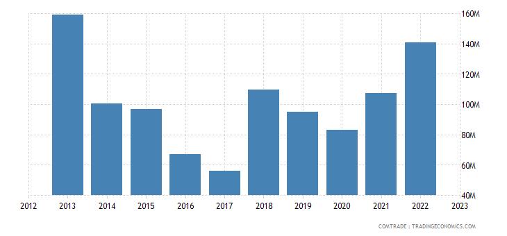 philippines exports austria