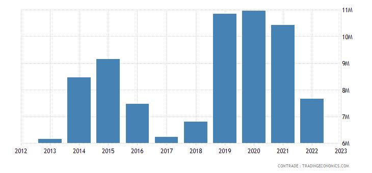 philippines exports bahrain