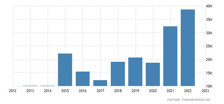 philippines exports bangladesh