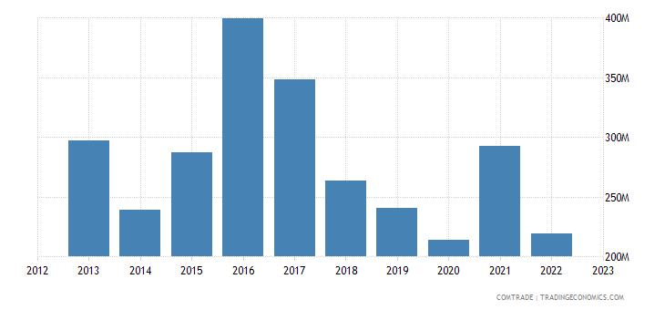 philippines exports belgium