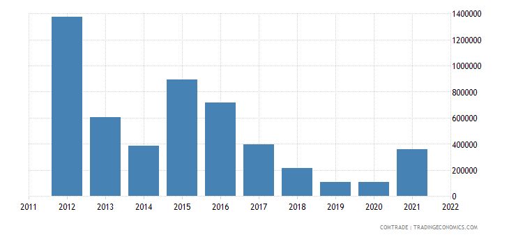 philippines exports bolivia