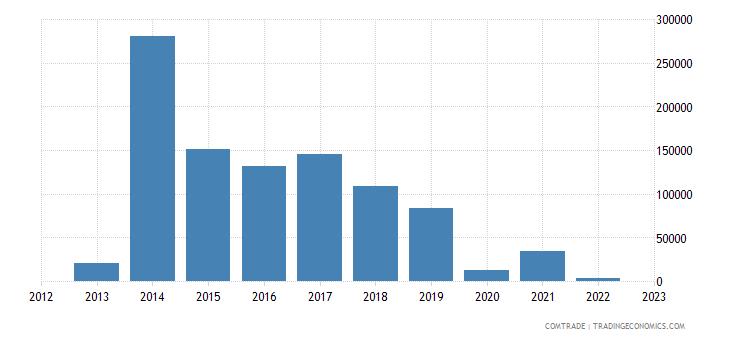 philippines exports botswana