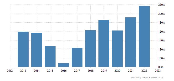 philippines exports brazil