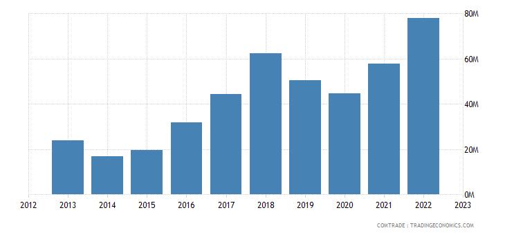 philippines exports bulgaria