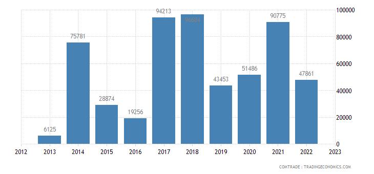 philippines exports burkina faso