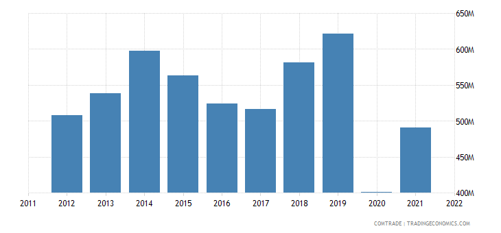 philippines exports canada