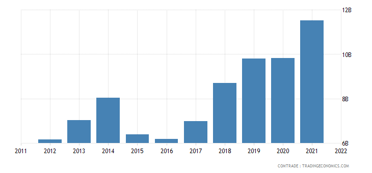 philippines exports china