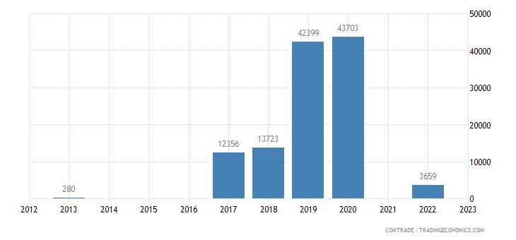philippines exports comoros