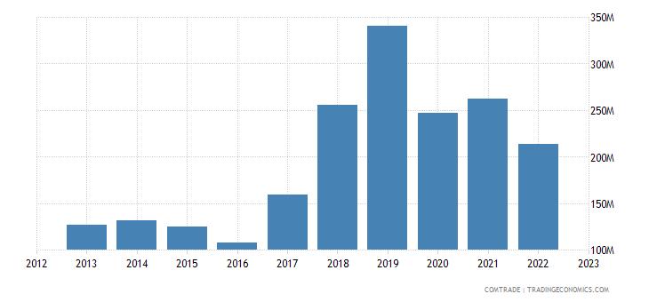 philippines exports czech republic