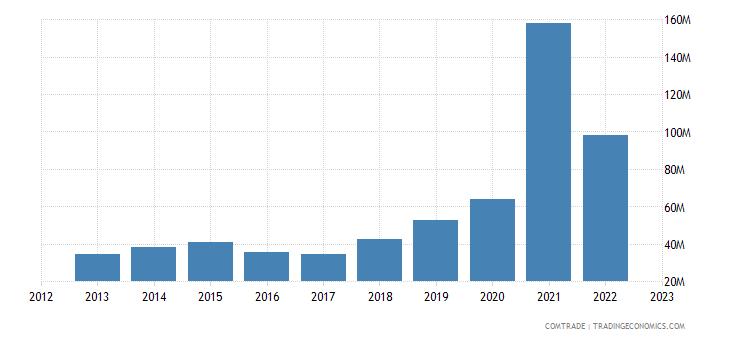 philippines exports denmark
