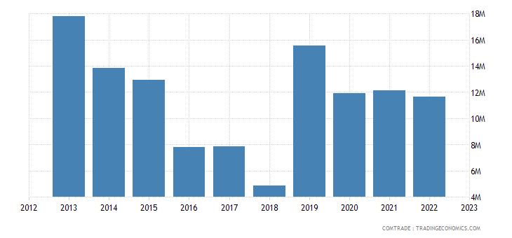 philippines exports egypt